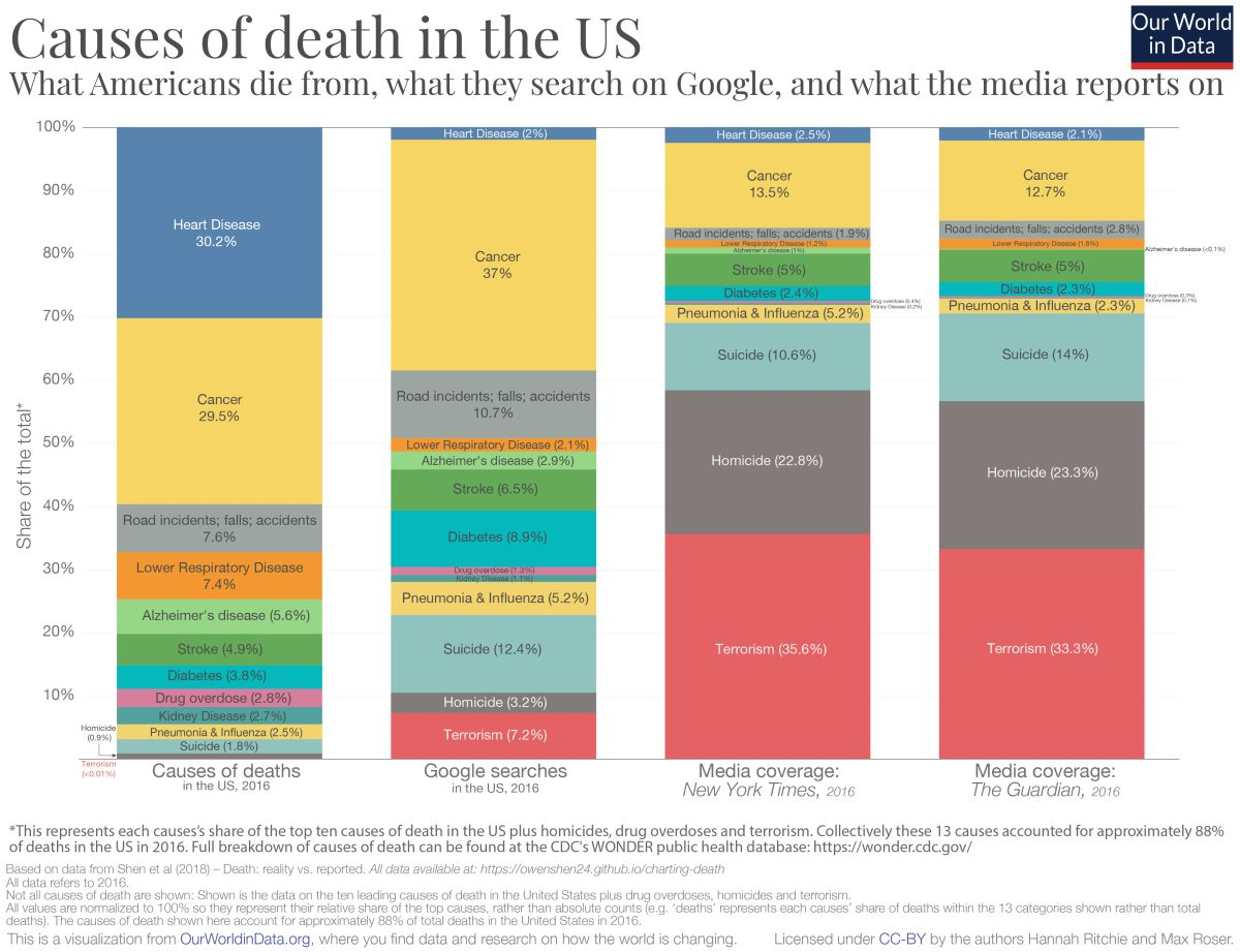 world in data google vs media vs real causes of deaths