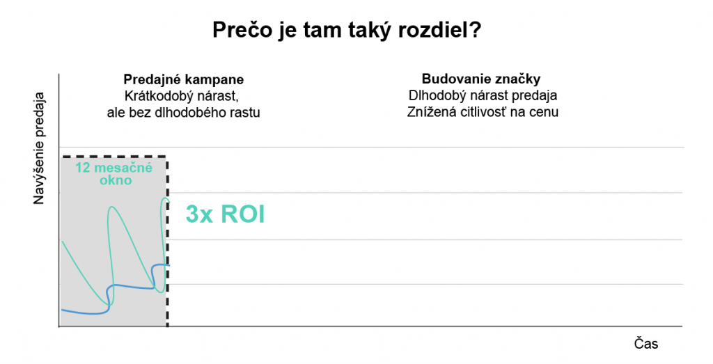 Graf: ROI